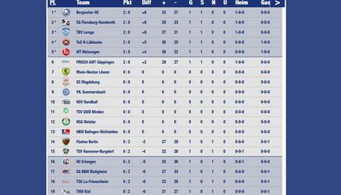 Tabelle 2 handball bundesliga ihre inspiration zu hause for Live tabelle bundesliga